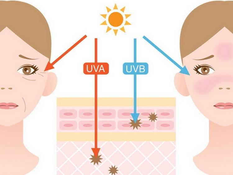 Что такое ультрафиолет и как он действует на кожу?