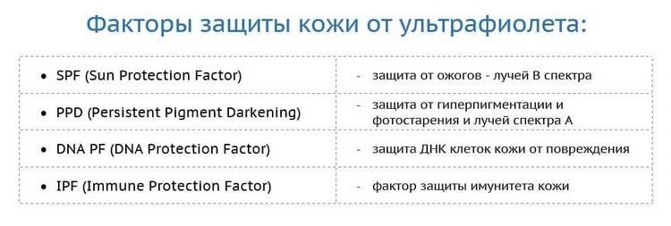 Факторы защиты кожи от ультрафиолета